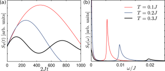 (Color online) Time dependent (a) and frequency resolved (b) structure factor at the antiferromagnetic ordering wave-vector