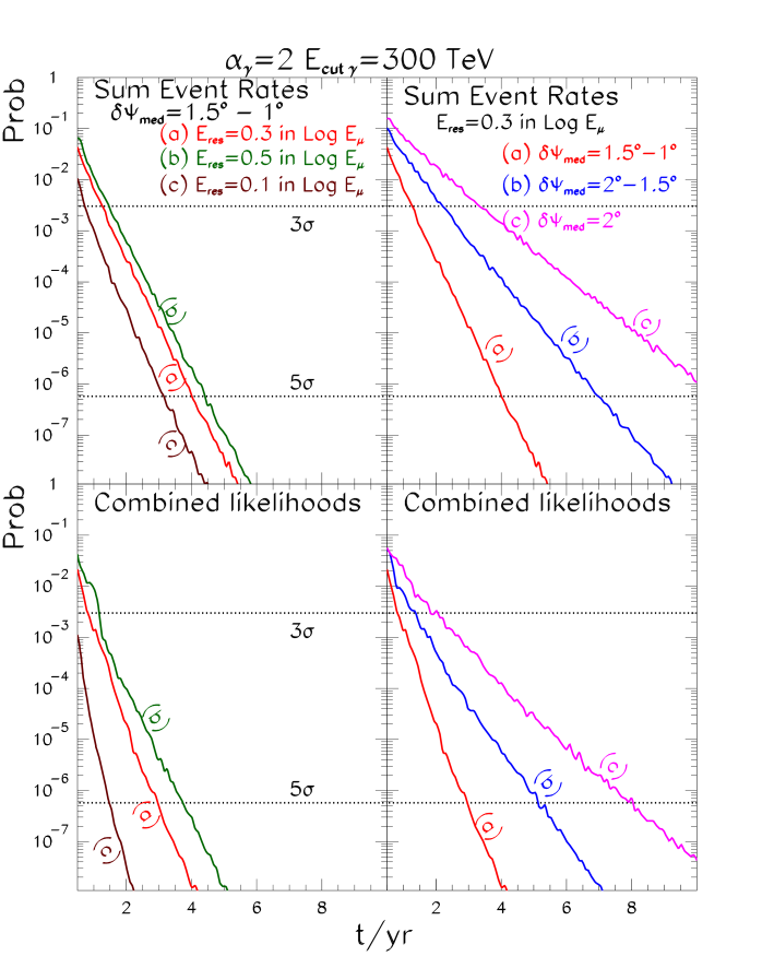 Expected significance for the combined event rate analysis (upper panels) and for the combined likelihood analysis (lower panels) as a function of time for different angular bins (right panels) and energy resolution (left panels) assuming the same