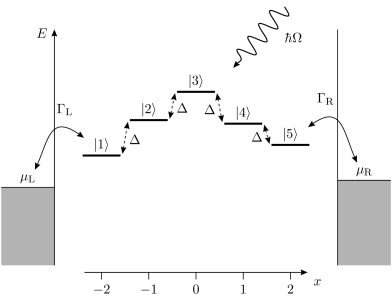 Level structure of a nano-conductor with