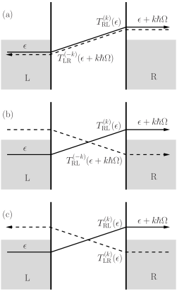 Transmission of an electron with energy