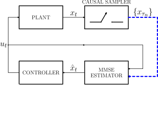Subfigure (a) depicts the setup for the MMSE estimation based on samples arriving at a limited rate. Subfigure (b) depicts the difference between estimators for Adaptive sampling and deterministic sampling.
