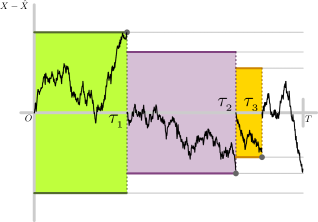 Estimation error signal and the optimal fixed thresholds for the Brownian motion process when up to three samples are permitted. Formally speaking, any budgeted samples not generated before the end time are made at the end time, an event which happens with non-zero probability.