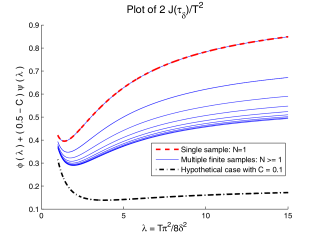 We show the estimation distortion dues to Delta sampling as a function of the threshold used. Notice that for a fixed