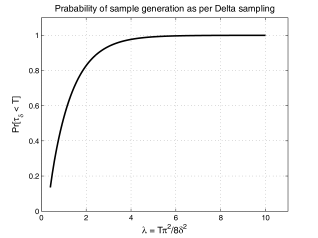 Subfigure (a) shows the the the probability that a sample is generated (