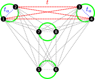 Schematic representation of the lattice and the hopping paths for the Hubbard model