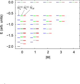 Numerical comparison of the low-energy spectrum of the Hubbard model