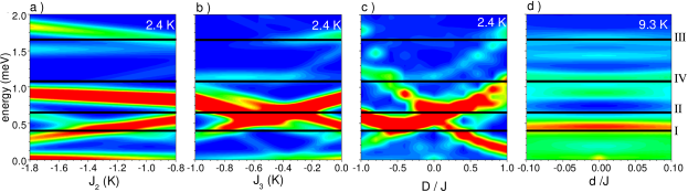 Simulated INS intensity as function of energy and a selected magnetic parameter. The strength of the scattering intensity is represented by the color (red = strong, blue = weak). (a) Intensity vs. energy and