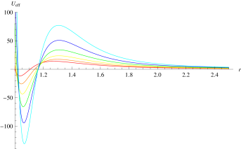 The potential as a function of the radial coordinate for coupling constant