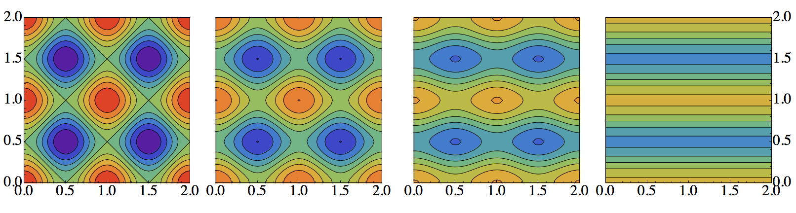 Continuously connecting checkerboards to stripes. We show contours of