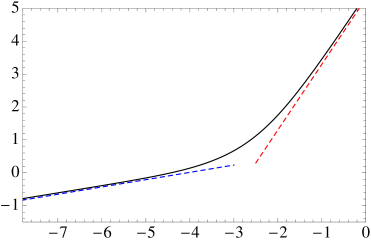 The scaling of the entropy density,