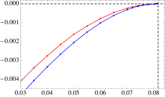 Free energy difference of the square checkerboard (red) and striped (blue) solutions with the normal phase, for the model