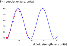 Rabi flopping in the rf beam splitter. Units on axes of all the plots are arbitrary but common. The