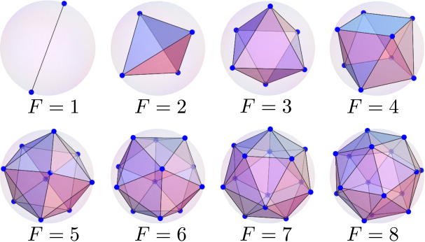 (Color) Stable ground-state vortex configurations with isotropic s-wave interaction