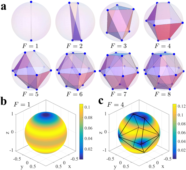 (Color) Stable ground-state vortex configurations of dipolar BEC with