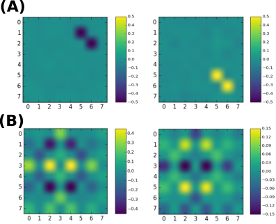 """The weights of a standard CD-trained RBM on dimer model with additional noise: (A) For a small number of hidden neurons the network learns to recognize the spin-pair pattern (B) Given enough filters to capture all the spin pairs, the successive filters capture dimer configurations more similar to the """"columnar"""" state in right pannel of Fig. 3(B), instead of the staggered configurations the RSMI finds."""
