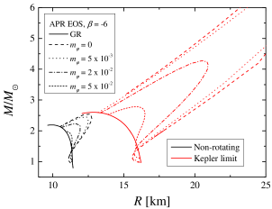 The mass as a function of the radius (left panel) and the moment of inertia as a function of the stellar mass (right panel).