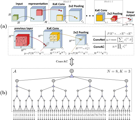 A deep overlapping convolutional network with