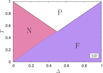 Mean field phase diagram for