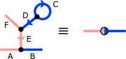 Red-to-blue conversion subgraph, with shorthand notation.