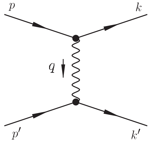 Lowest-order tree level covariant annihilation diagram in (a) position space and (b) momentum space. Lowest-order tree level covariant scattering diagram in (c) position space and (d) momentum space.