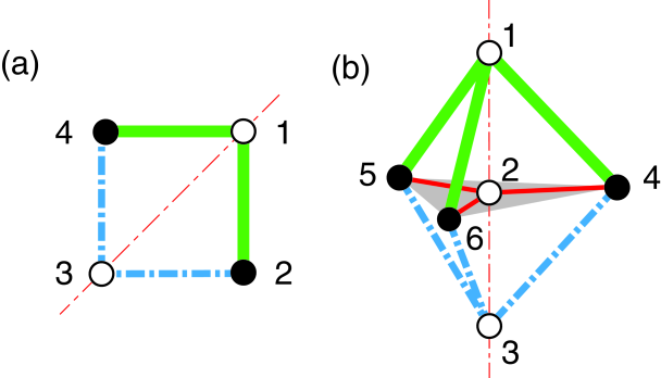 (a) 4-site model with reflection symmetry on a diagonal axis. (b) 6-site model with three-fold rotation symmetry.