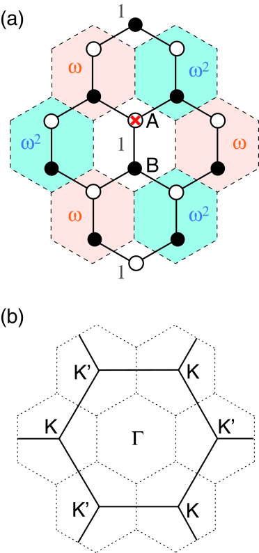 (a) Honeycomb lattice with the nearest neighbor hopping. Unit cell is indicated by dashed hexagon, and shading represents the Bloch phase factor