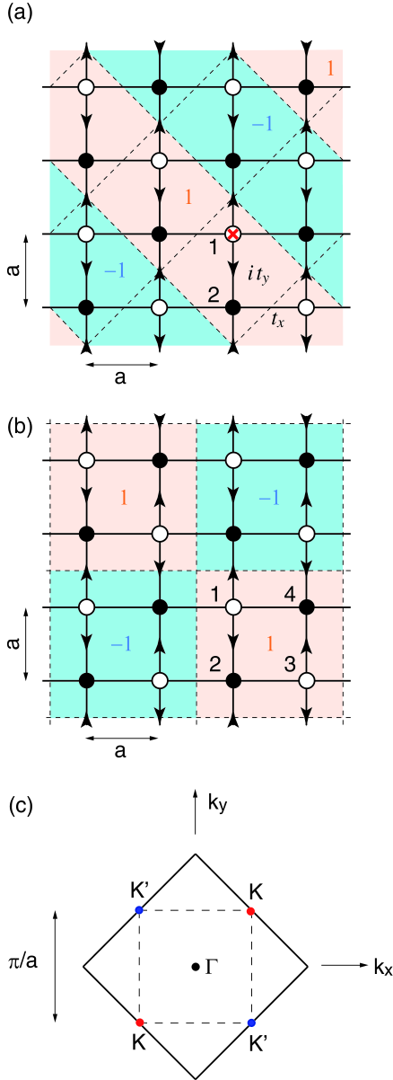 (a) Square lattice with a half magnetic flux penetrating unit cell. Unit cell is indicated by a dashed diamond, and shading represents the Bloch phase factor for