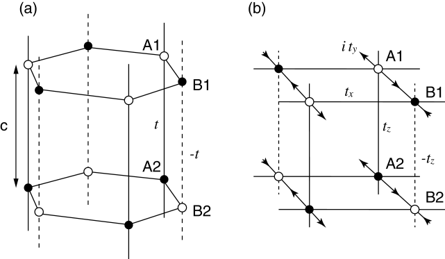 (a) Stacked honeycomb lattices with staggered interlayer coupling. (b) Cubic lattice with a half magnetic flux penetrating every square plaquette.