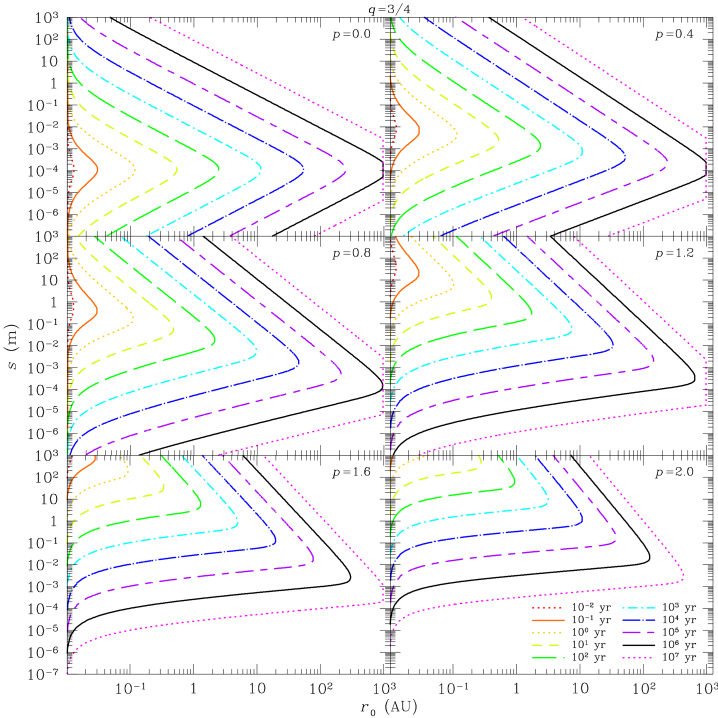 Isocontours of the survival time (i.e. the time needed to reach the disc inner edge at