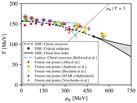 Left: Subtracted quark condensate normalized to its vacuum value as a function of temperature at vanishing chemical potential compared to the continuum-extrapolated lattice result of Ref.