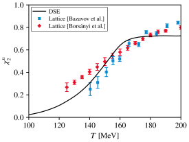 Left: Second-order up/down quark fluctuation at vanishing chemical potential. The lattice data are taken from Refs.