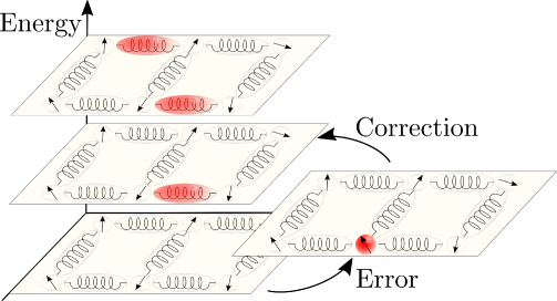 Scheme for the Hilbert space of a QA architecture in which the interaction between qubit (arrows) are mediated by bosonic modes (springs). Effective qubit Hamiltonians at different energies can be defined for different bosonic configurations. All of them become equal at the end of the annealing passage, which implies a large redundancy of the subspace of solution. This redundancy is used to attenuate the effect of noise in the ultrastrong coupling regime where qubit and bosonic excitation become close in energy.