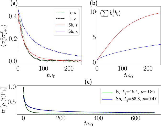 Time evolution for the ferromagnetic Ising in transverse field with parameter