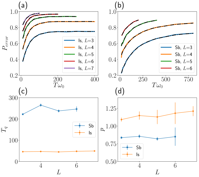Quantum annealing in the ferromagnetic Ising with transverse field for direct (a) and mediated (b) coupling and several sizes