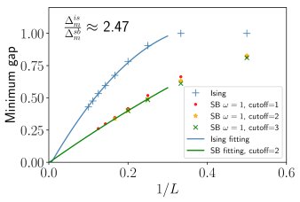 Minimum gap as a function of number of spins,