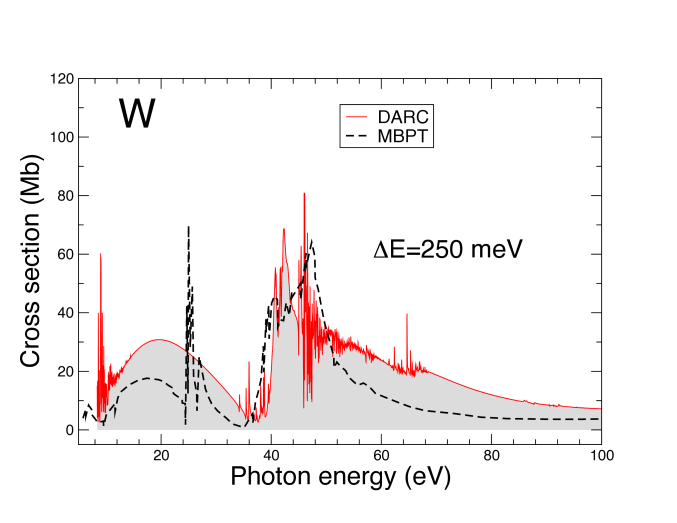 (Colour online) Single photoionization of neutral W over the photon energy range 8 eV - 100 eV. The solid line and corresponding shaded area correspond to the total photoionization of the 6s, 5p, 5s and 4f orbitals from the