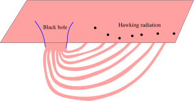 Sketch of the entanglement pattern between the black hole and the Hawking radiation. We expect that this entanglement leads to the interior geometry of the black hole.