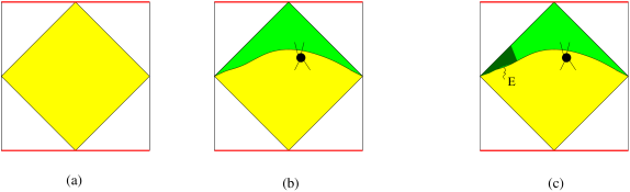 (a) The entangled state at some moment in time corresponds to a solution of the bulk Wheeler deWitt equation. (b) Here the yellow and green are two different solutions of the bulk Wheeler deWitt equation that correspond to two different entangled states on the boundary. Their overlap can be computed both in the boundary and the bulk. In the bulk it can be computed at any time. If we have a scattering experiment, we can select the yellow wavefunction to have definite initial states and the green one to have definite final states. Computing their overlap we can compute the scattering amplitude. (c) Here we added an extra particle near the left boundary to the yellow wavefunction. We are asking whether it modifies the scattering amplitude. In this case we replace the green wavefunction by a density matrix of final states which contains any number of particles in the left corner, indicated by the blob.
