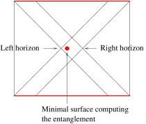 Penrose diagram of a configuration obtained by analytic continuation of a time reflection symmetric, but time dependent, Euclidean solution. The two horizons do not touch. The entanglement, computed by the Ryu-Takayanagi prescription