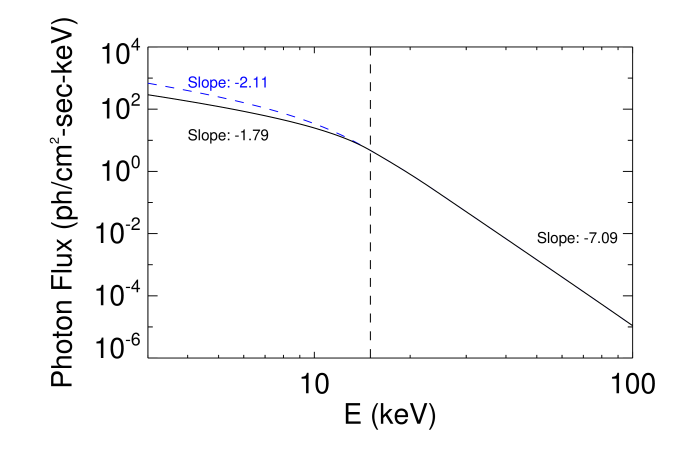 A sample thick-target X-ray photon spectrum, for