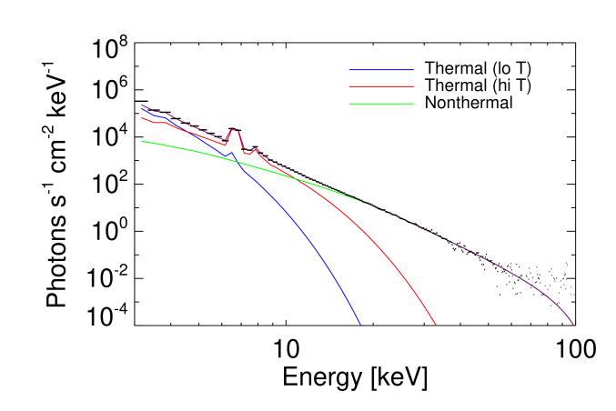 photon spectrum for 2011 February13 17:32:36UT, fit with two isothermal components (red, blue) and a non-thermal component (green). Early in the flare, the ratio of non-thermal to thermal emission is high, making it easier to estimate the low-energy cutoff of the non-thermal electron distribution.