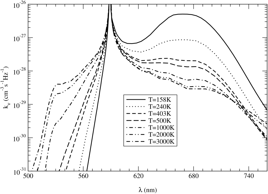 High pressure emission coefficients of NaHe at temperatures