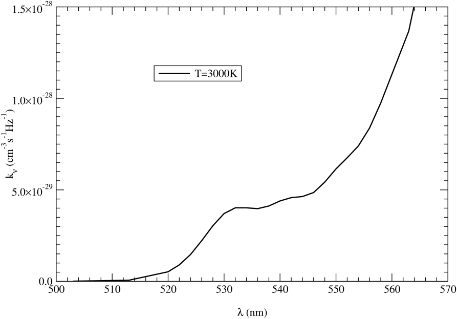 Emission coefficients of NaHe at temperature