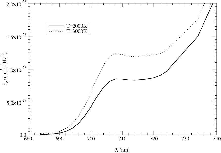 Emission coefficients of KHe at temperatures