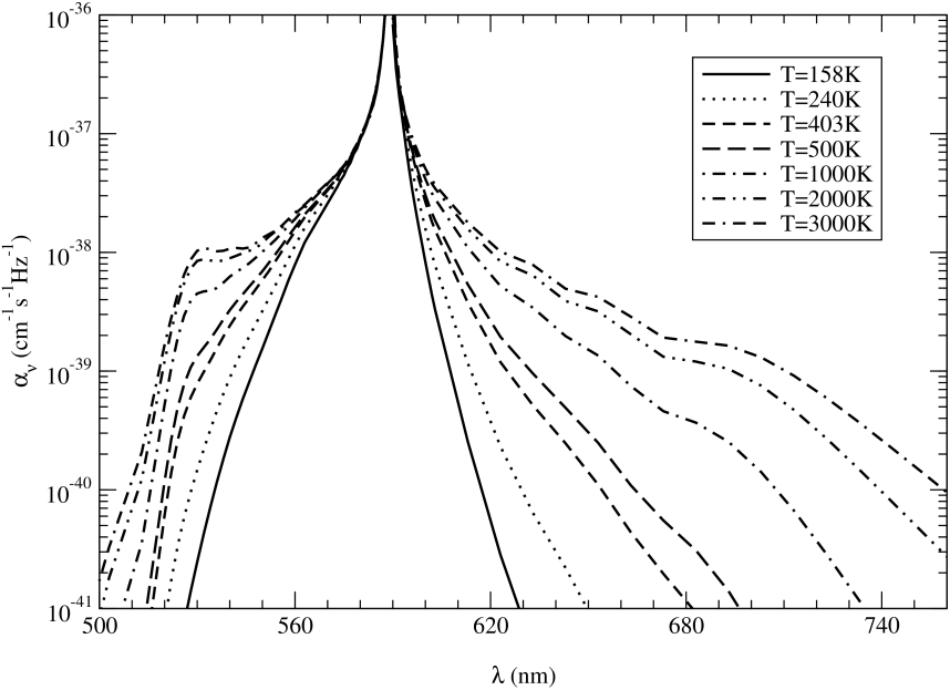Absorption coefficients of NaHe at temperatures