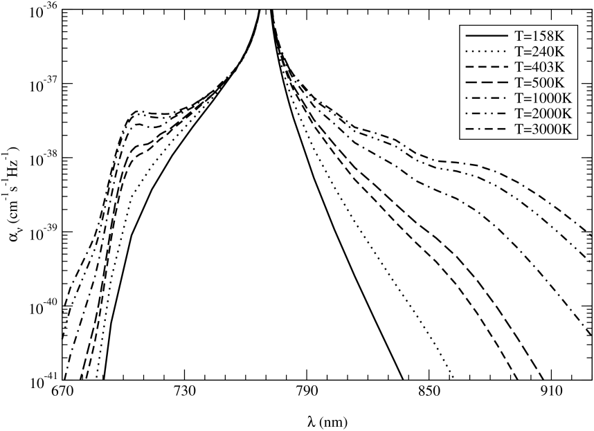 Absorption coefficients of KHe at temperatures
