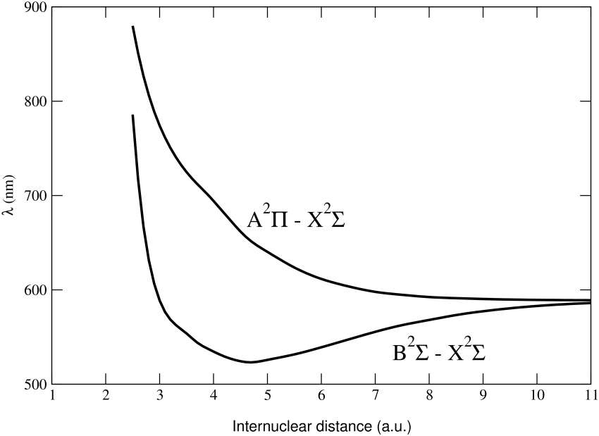 Wavelengths corresponding to difference potentials for NaHe A