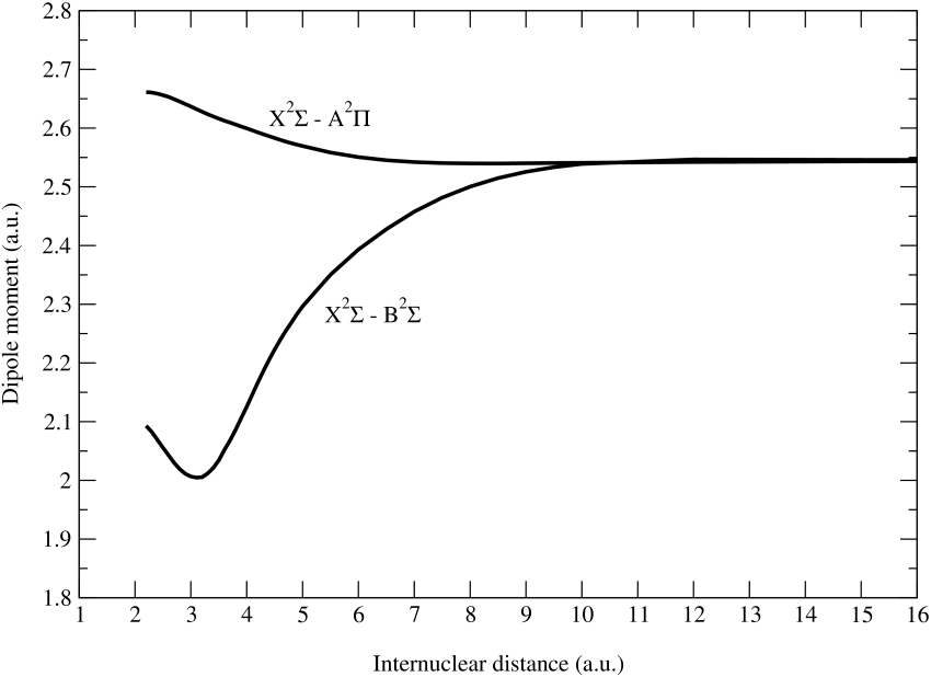 Adopted dipole moment curves for the NaHe
