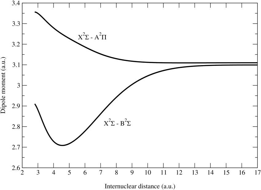 Adopted dipole moment curves for the KHe