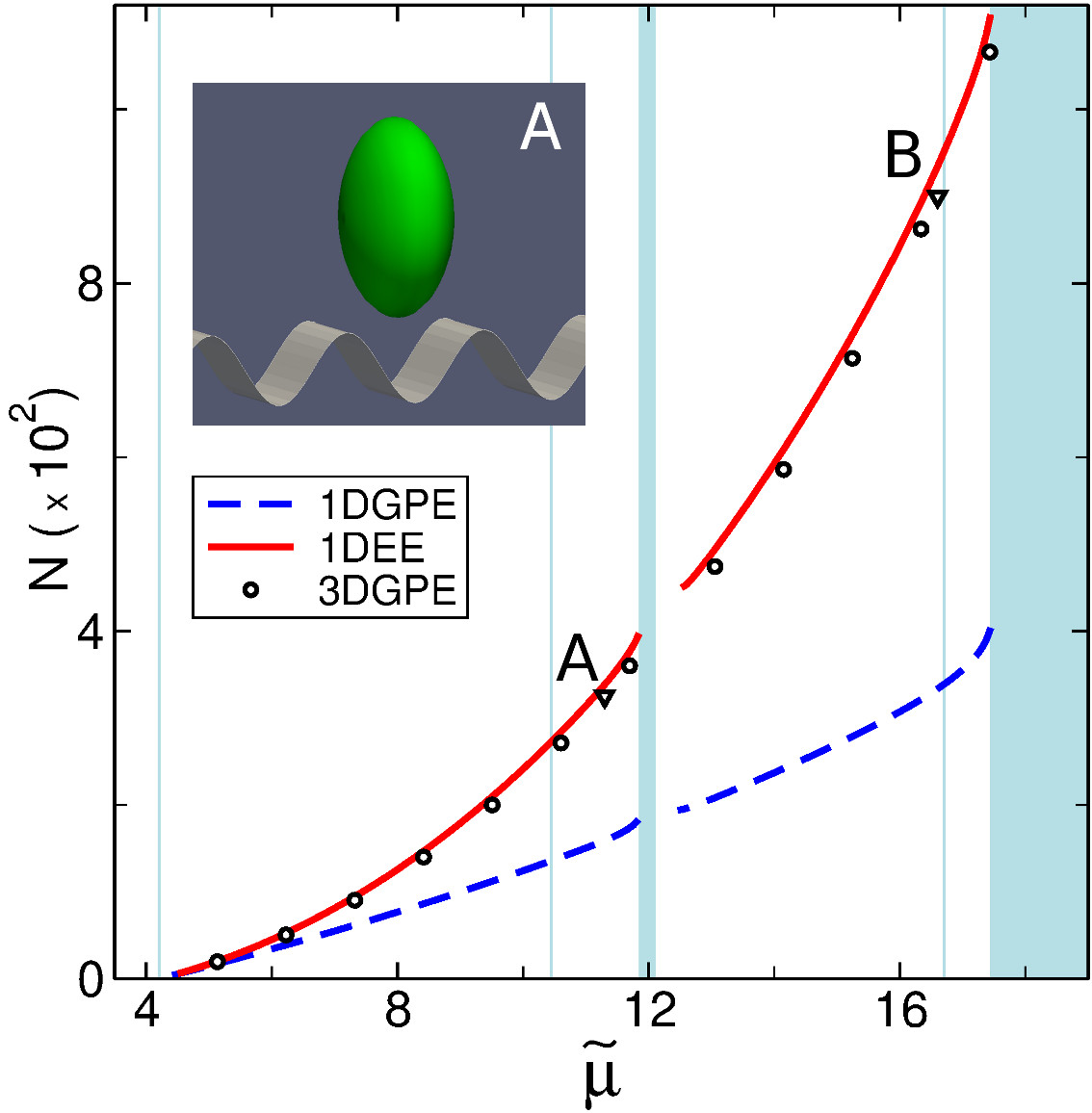 (Color online) The family of fundamental gap solitons as predicted by the different 1D effective models.